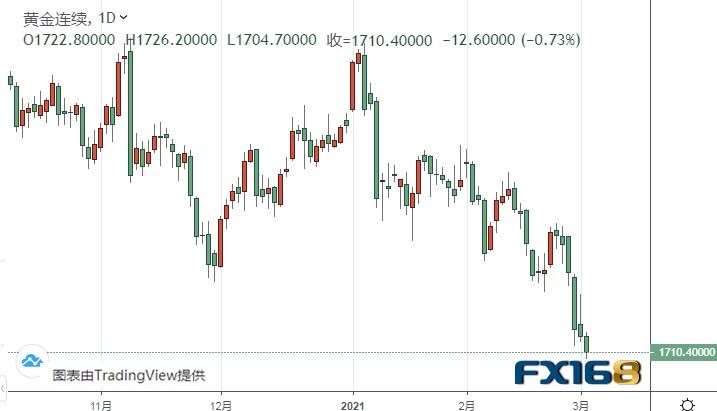 黄金期货价格_国际现货黄金 黄金期货 区别_黄金现货黄金期货区别